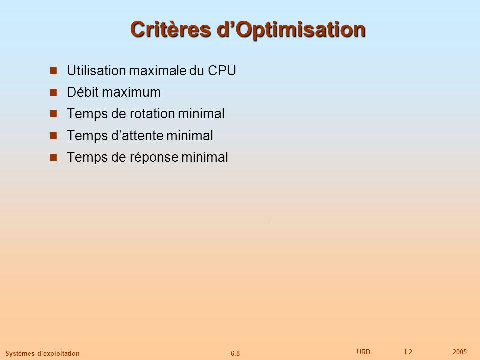 6.9 URDL22005 Systèmes dexploitation Ordonnancement First-Come, First-Served (FCFS) ProcessusTps CPU P 1 24 P 2 3 P 3 3 Supposons que les processus arrivent dans lordre suivant: P 1, P 2, P 3 Le diagramme de Gantt correspondant est: Temps dattente de P 1 = 0; P 2 = 24; P 3 = 27 Temps dattente moyen: (0 + 24 + 27)/3 = 17 P1P1 P2P2 P3P3 2427300