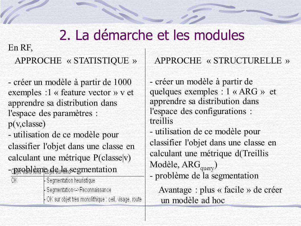 2. La démarche et les modules APPROCHE « STATISTIQUE »APPROCHE « STRUCTURELLE » - créer un modèle à partir de 1000 exemples :1 « feature vector » v et