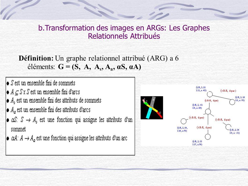 b.Transformation des images en ARGs: Les Graphes Relationnels Attribués Définition: Un graphe relationnel attribué (ARG) a 6 éléments: G = (S, A, A s, A a, αS, αA)