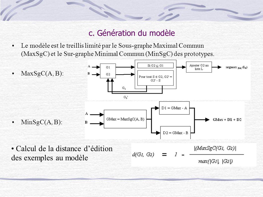 c. Génération du modèle Le modèle est le treillis limité par le Sous-graphe Maximal Commun (MaxSgC) et le Sur-graphe Minimal Commun (MinSgC) des proto