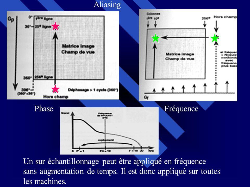 Un sur échantillonnage peut être appliqué en fréquence sans augmentation de temps. Il est donc appliqué sur toutes les machines. PhaseFréquence Aliasi