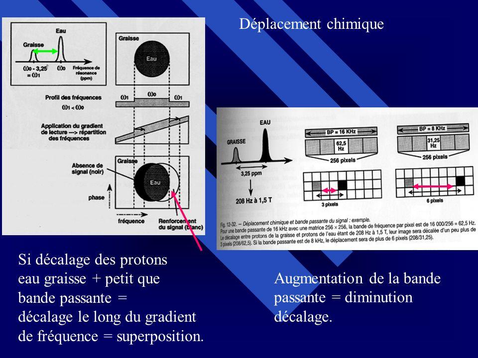 Si décalage des protons eau graisse + petit que bande passante = décalage le long du gradient de fréquence = superposition. Augmentation de la bande p