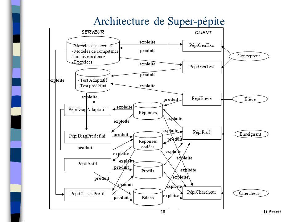 D Prévit20 Architecture de Super-pépite Concepteur Enseignant Élève Chercheur PépiGenExo PépiGenTest PépiDiagAdaptatif PépiProf PépiDiagPredefini PépiChercheur PépiEleve Réponses codées Profils Bilans - Test Adaptatif - Test prédéfini - Modèles dexercices - Modèles de compétence à un niveau donné - Exercices SERVEUR CLIENT Réponses exploite produit PépiProfil exploite PépiClassesProfil exploite produit exploite produit exploite produit exploite produit exploite