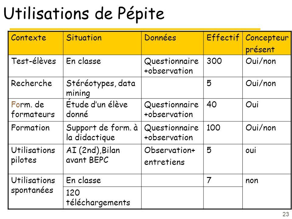 23 Utilisations de Pépite ContexteSituationDonnéesEffectifConcepteur présent Test-élèvesEn classeQuestionnaire +observation 300Oui/non RechercheStéréotypes, data mining 5Oui/non Form.