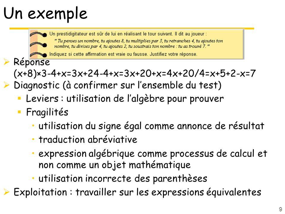 9 Un exemple Réponse (x+8)×3-4+x=3x+24-4+x=3x+20+x=4x+20/4=x+5+2-x=7 Diagnostic (à confirmer sur lensemble du test) Leviers : utilisation de lalgèbre pour prouver Fragilités utilisation du signe égal comme annonce de résultat traduction abréviative expression algébrique comme processus de calcul et non comme un objet mathématique utilisation incorrecte des parenthèses Exploitation : travailler sur les expressions équivalentes