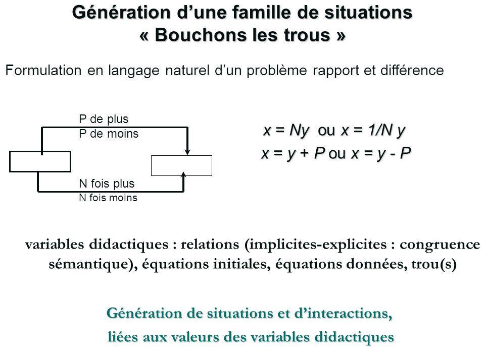 Génération dune famille de situations « Bouchons les trous » N fois plus N fois moins P de plus P de moins x = Ny ou x = 1/N y x = y + P ou x = y - P
