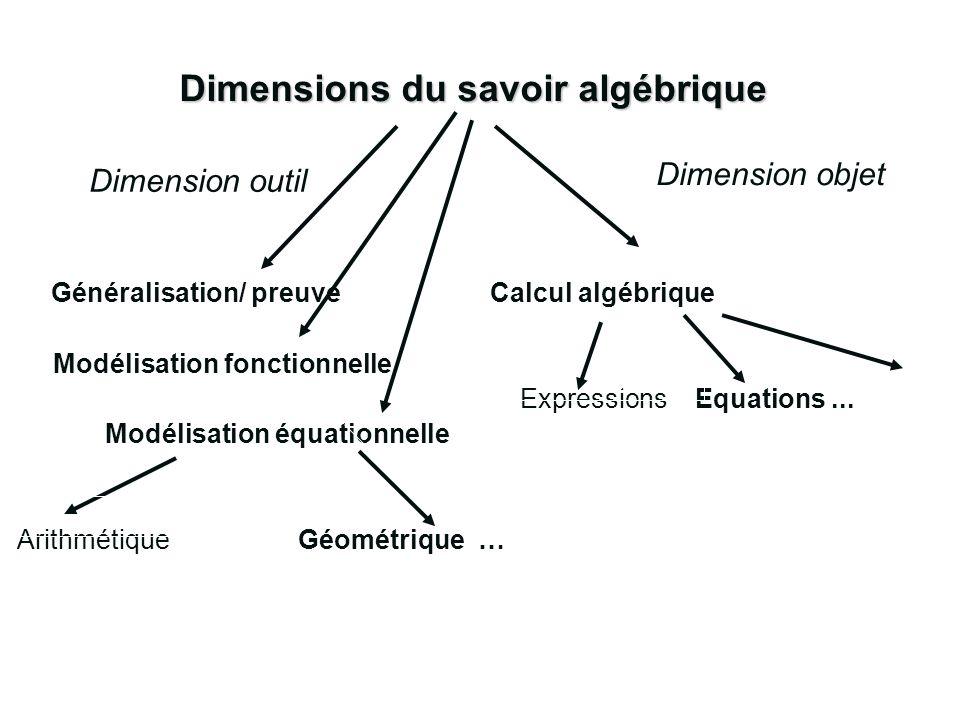Dimensions du savoir algébrique Généralisation/ preuve Calcul algébrique Modélisation fonctionnelle Expressions Equations... Modélisation équationnell