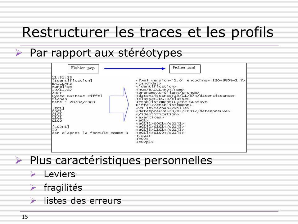 15 Restructurer les traces et les profils Par rapport aux stéréotypes Plus caractéristiques personnelles Leviers fragilités listes des erreurs