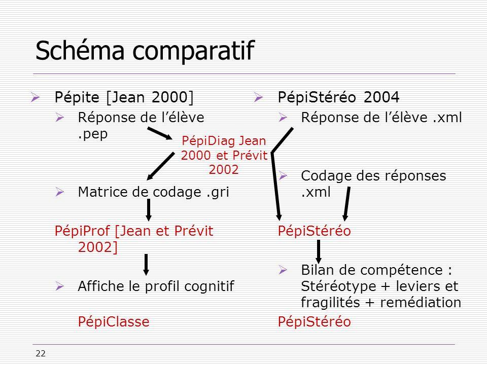 22 Schéma comparatif Pépite [Jean 2000] Réponse de lélève.pep Matrice de codage.gri PépiProf [Jean et Prévit 2002] Affiche le profil cognitif PépiClas
