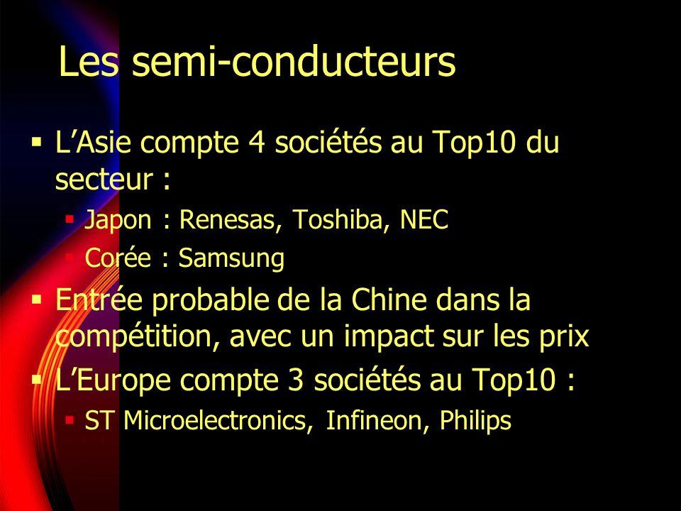 Les semi-conducteurs LAsie compte 4 sociétés au Top10 du secteur : Japon : Renesas, Toshiba, NEC Corée : Samsung Entrée probable de la Chine dans la compétition, avec un impact sur les prix LEurope compte 3 sociétés au Top10 : ST Microelectronics, Infineon, Philips
