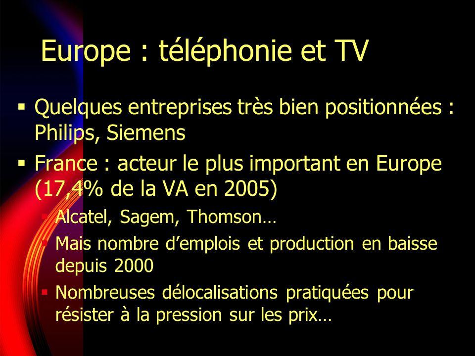 Europe : téléphonie et TV Quelques entreprises très bien positionnées : Philips, Siemens France : acteur le plus important en Europe (17,4% de la VA en 2005) Alcatel, Sagem, Thomson… Mais nombre demplois et production en baisse depuis 2000 Nombreuses délocalisations pratiquées pour résister à la pression sur les prix…