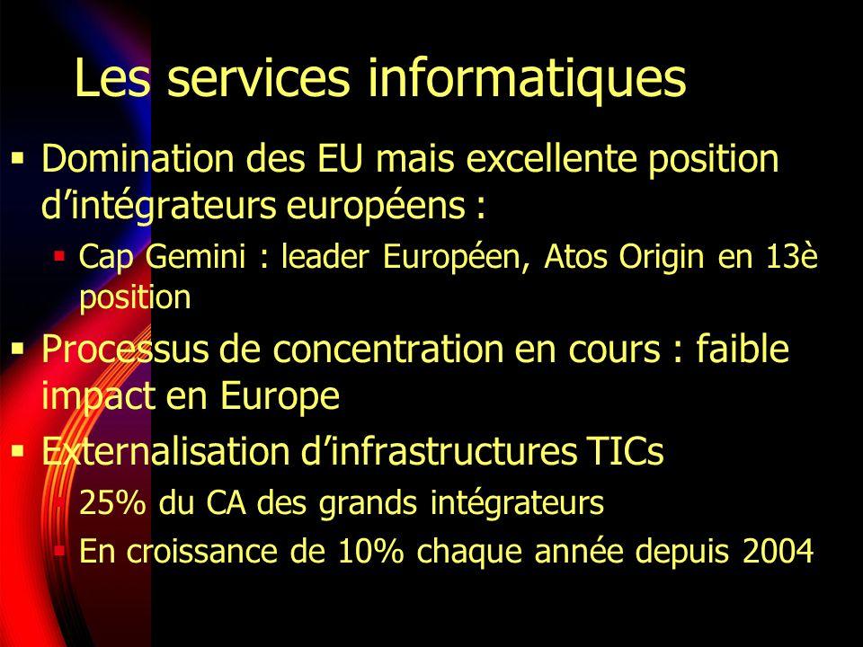 Les services informatiques Domination des EU mais excellente position dintégrateurs européens : Cap Gemini : leader Européen, Atos Origin en 13è position Processus de concentration en cours : faible impact en Europe Externalisation dinfrastructures TICs 25% du CA des grands intégrateurs En croissance de 10% chaque année depuis 2004