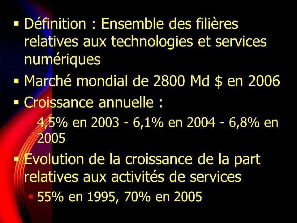 Définition : Ensemble des filières relatives aux technologies et services numériques Marché mondial de 2800 Md $ en 2006 Croissance annuelle : 4,5% en 2003 - 6,1% en 2004 - 6,8% en 2005 Evolution de la croissance de la part relatives aux activités de services 55% en 1995, 70% en 2005