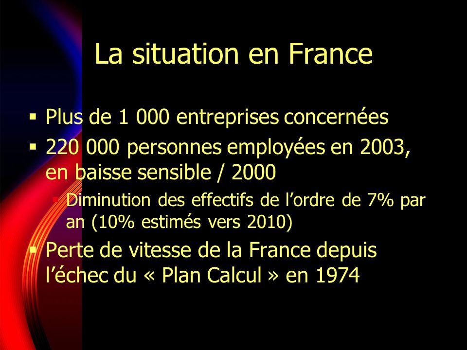 La situation en France Plus de 1 000 entreprises concernées 220 000 personnes employées en 2003, en baisse sensible / 2000 Diminution des effectifs de lordre de 7% par an (10% estimés vers 2010) Perte de vitesse de la France depuis léchec du « Plan Calcul » en 1974