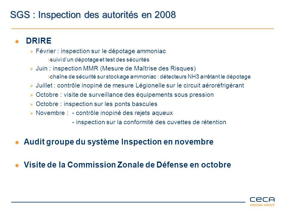 SGS : Inspection des autorités en 2008 DRIRE Février : inspection sur le dépotage ammoniac suivi dun dépotage et test des sécurités Juin : inspection