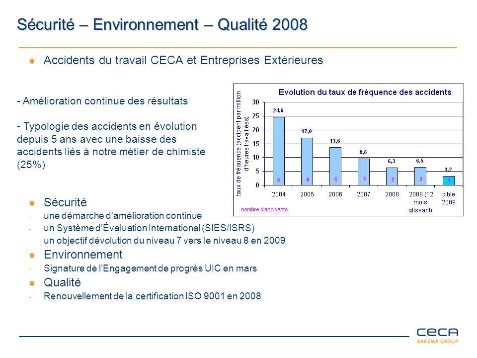 Sécurité – Environnement – Qualité 2008 Accidents du travail CECA et Entreprises Extérieures Sécurité - une démarche damélioration continue - un Systè