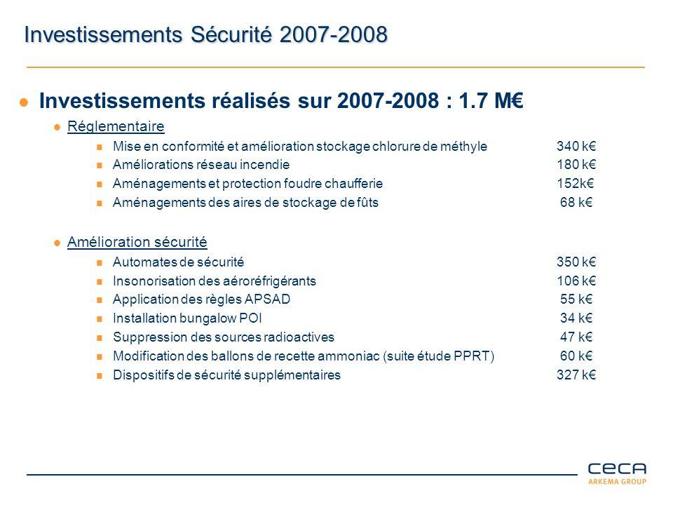 Investissements Sécurité 2007-2008 Investissements réalisés sur 2007-2008 : 1.7 M Réglementaire Mise en conformité et amélioration stockage chlorure d