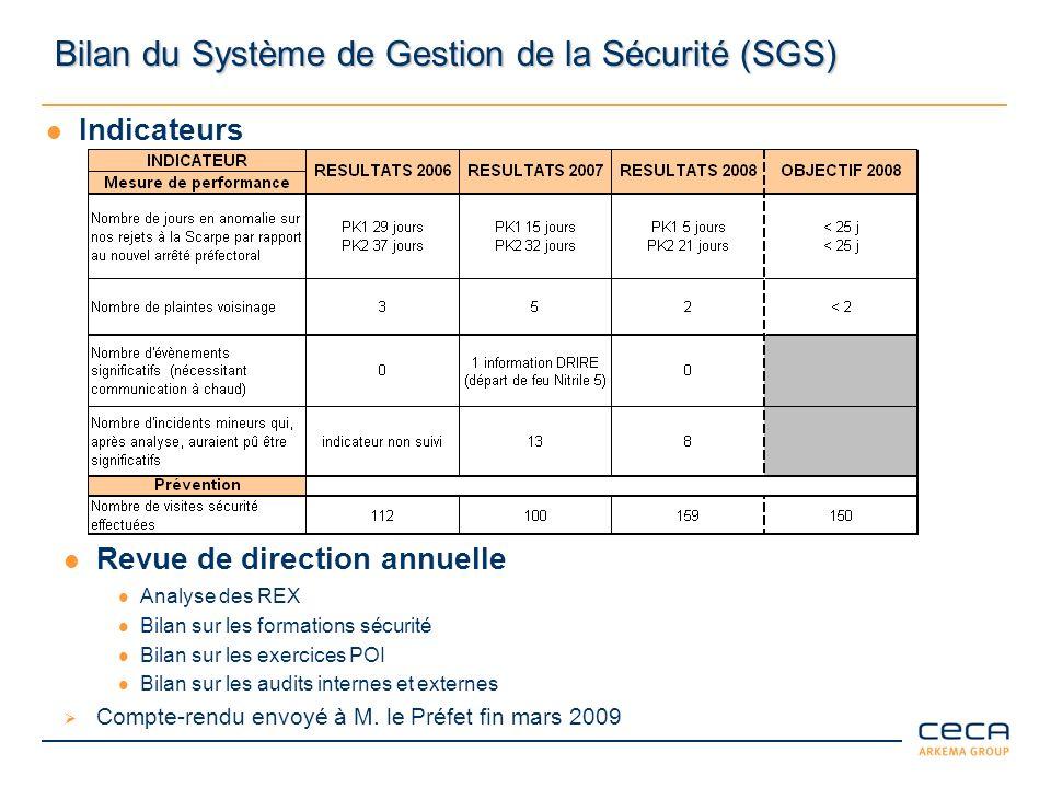 Bilan du Système de Gestion de la Sécurité (SGS) Indicateurs Revue de direction annuelle Analyse des REX Bilan sur les formations sécurité Bilan sur l
