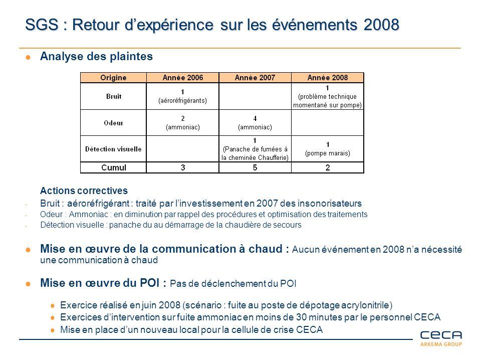 SGS : Retour dexpérience sur les événements 2008 Analyse des plaintes Actions correctives - Bruit : aéroréfrigérant : traité par linvestissement en 20
