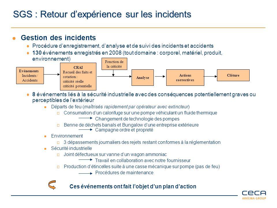 SGS : Retour dexpérience sur les incidents Gestion des incidents Procédure denregistrement, danalyse et de suivi des incidents et accidents 130 événem