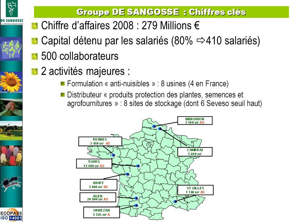 2 Chiffre daffaires 2008 : 279 Millions Capital détenu par les salariés (80% 410 salariés) 500 collaborateurs 2 activités majeures : Formulation « ant
