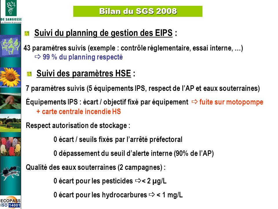 6 Bilan du SGS 2008 Suivi des paramètres HSE : 7 paramètres suivis (5 équipements IPS, respect de lAP et eaux souterraines) Équipements IPS : écart /