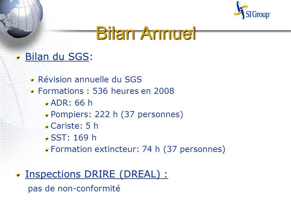 Bilan Annuel Bilan du SGS: Révision annuelle du SGS Formations : 536 heures en 2008 ADR: 66 h Pompiers: 222 h (37 personnes) Cariste: 5 h SST: 169 h Formation extincteur: 74 h (37 personnes) Inspections DRIRE (DREAL) : pas de non-conformité