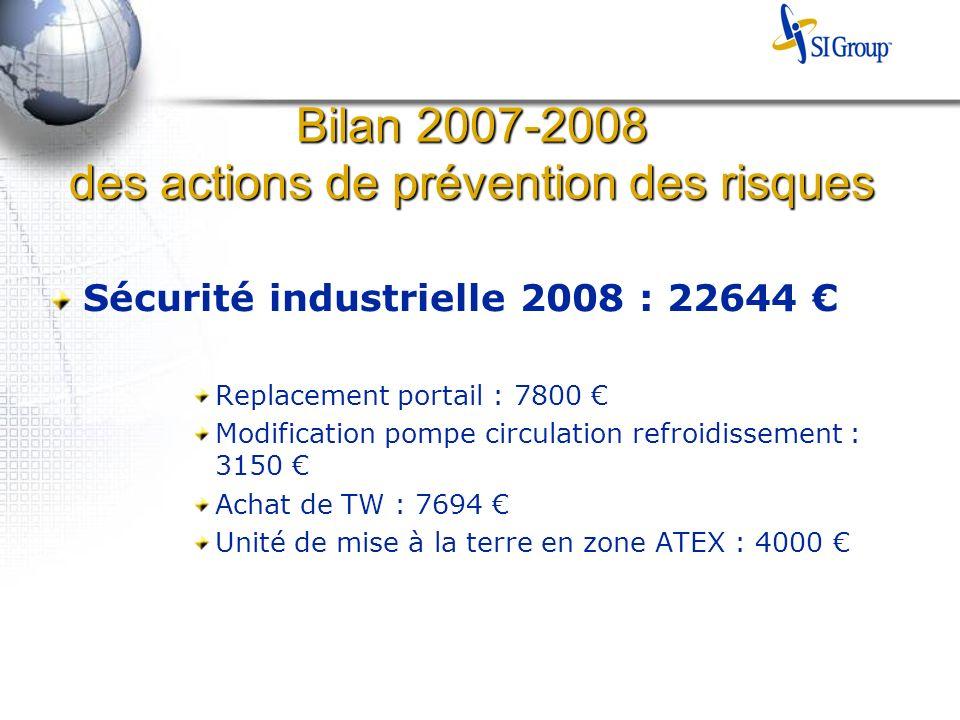 Bilan 2007-2008 des actions de prévention des risques Sécurité industrielle 2008 : 22644 Replacement portail : 7800 Modification pompe circulation refroidissement : 3150 Achat de TW : 7694 Unité de mise à la terre en zone ATEX : 4000