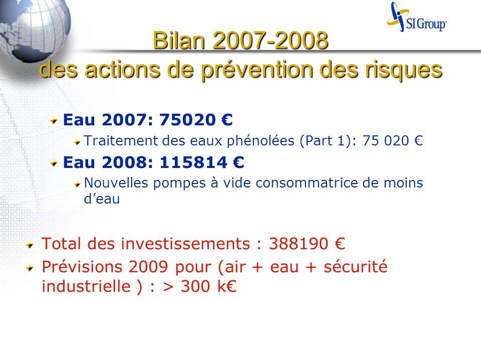 Bilan 2007-2008 des actions de prévention des risques Eau 2007: 75020 Traitement des eaux phénolées (Part 1): 75 020 Eau 2008: 115814 Nouvelles pompes à vide consommatrice de moins deau Total des investissements : 388190 Prévisions 2009 pour (air + eau + sécurité industrielle ) : > 300 k
