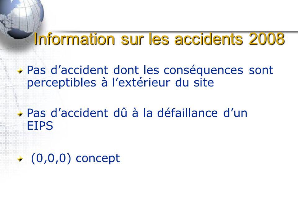 Information sur les accidents 2008 Pas daccident dont les conséquences sont perceptibles à lextérieur du site Pas daccident dû à la défaillance dun EIPS (0,0,0) concept