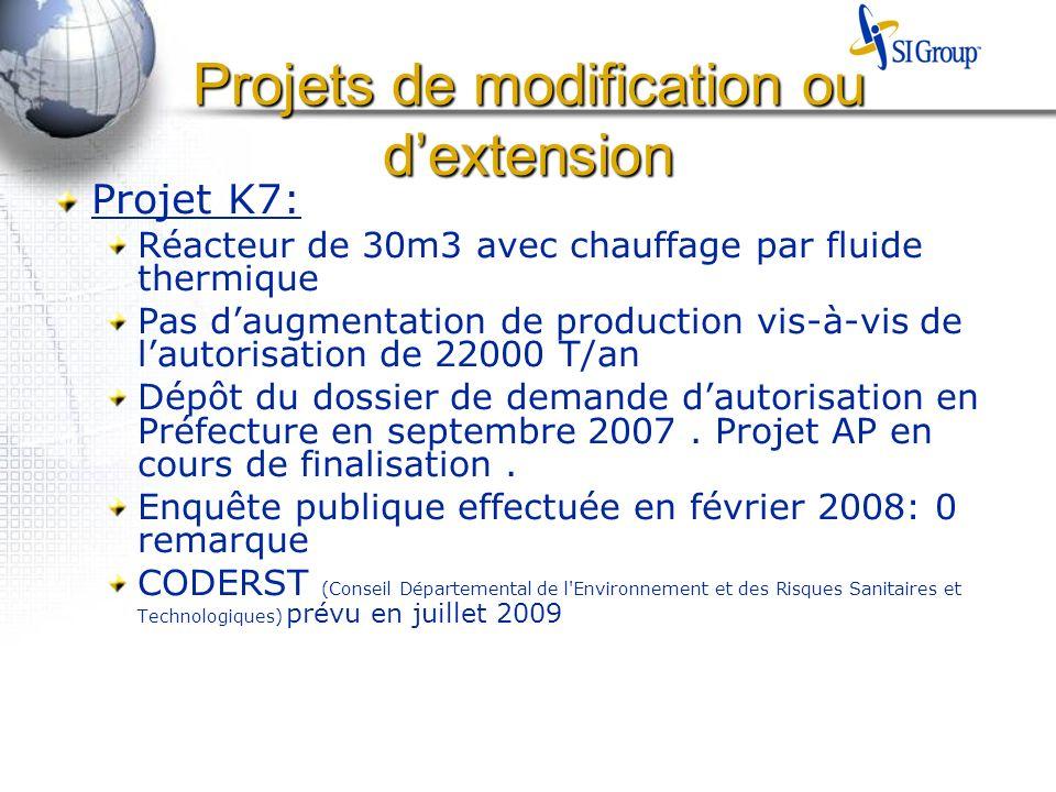 Projets de modification ou dextension Projet K7: Réacteur de 30m3 avec chauffage par fluide thermique Pas daugmentation de production vis-à-vis de lautorisation de 22000 T/an Dépôt du dossier de demande dautorisation en Préfecture en septembre 2007.