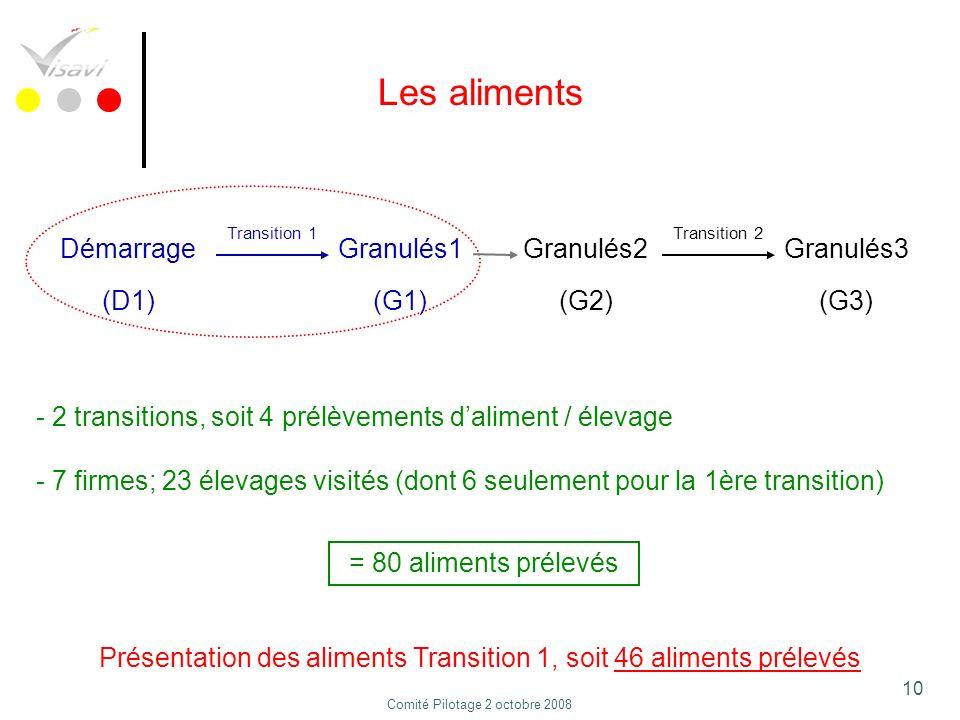 10 Les aliments - 2 transitions, soit 4 prélèvements daliment / élevage - 7 firmes; 23 élevages visités (dont 6 seulement pour la 1ère transition) Dém