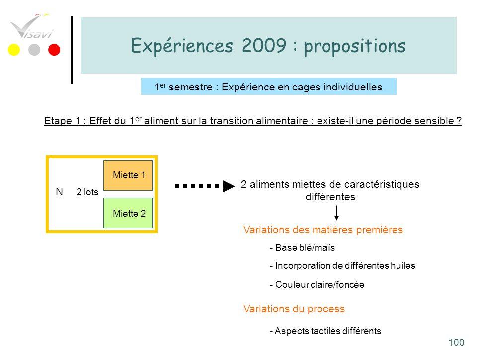 100 Expériences 2009 : propositions 1 er semestre : Expérience en cages individuelles N Miette 1 Miette 2 2 lots 2 aliments miettes de caractéristique