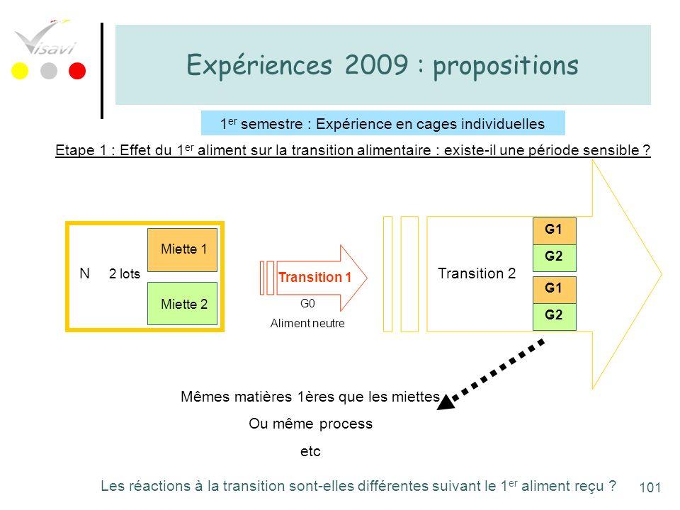101 Expériences 2009 : propositions 1 er semestre : Expérience en cages individuelles N Miette 1 Miette 2 Transition 1 G0 Aliment neutre Transition 2