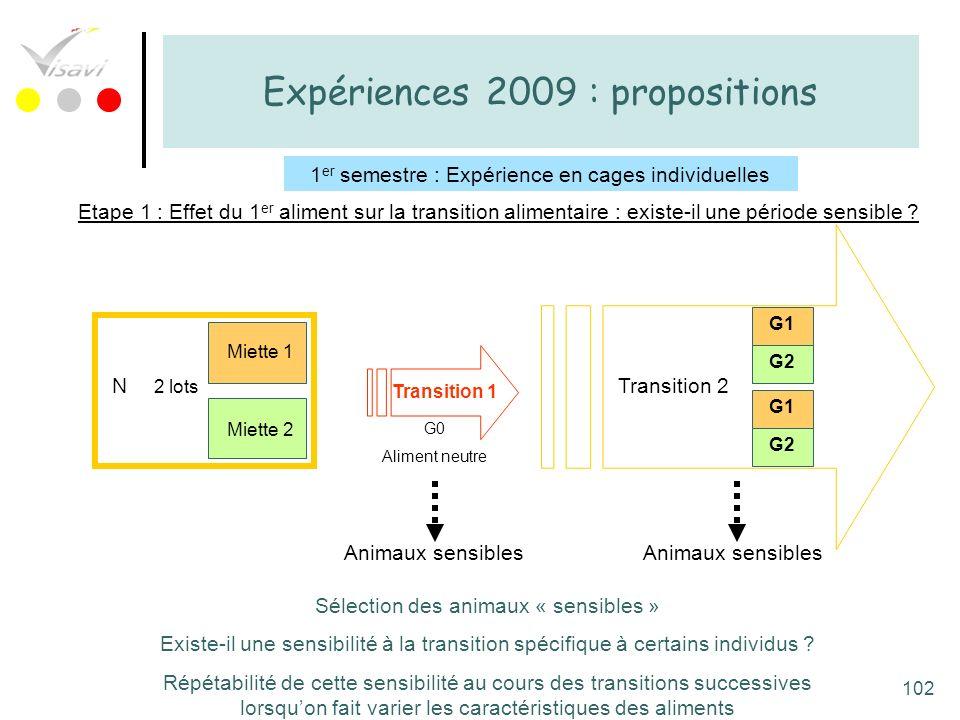 102 Expériences 2009 : propositions 1 er semestre : Expérience en cages individuelles Etape 1 : Effet du 1 er aliment sur la transition alimentaire :