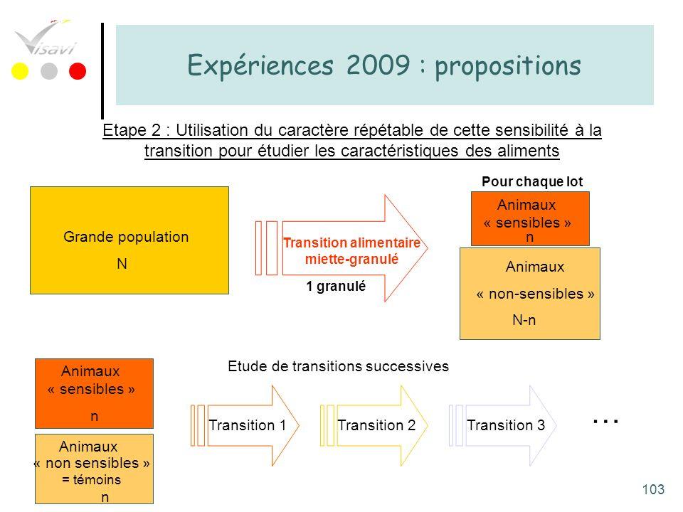 103 Expériences 2009 : propositions Transition alimentaire miette-granulé Grande population N Animaux « sensibles » n Animaux « non-sensibles » N-n 1