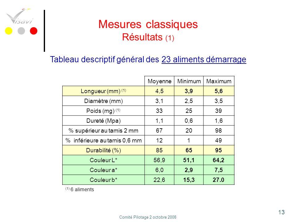 13 Mesures classiques Résultats (1) Tableau descriptif général des 23 aliments démarrage MoyenneMinimumMaximum Longueur (mm) (1) 4,53,95,6 Diamètre (m