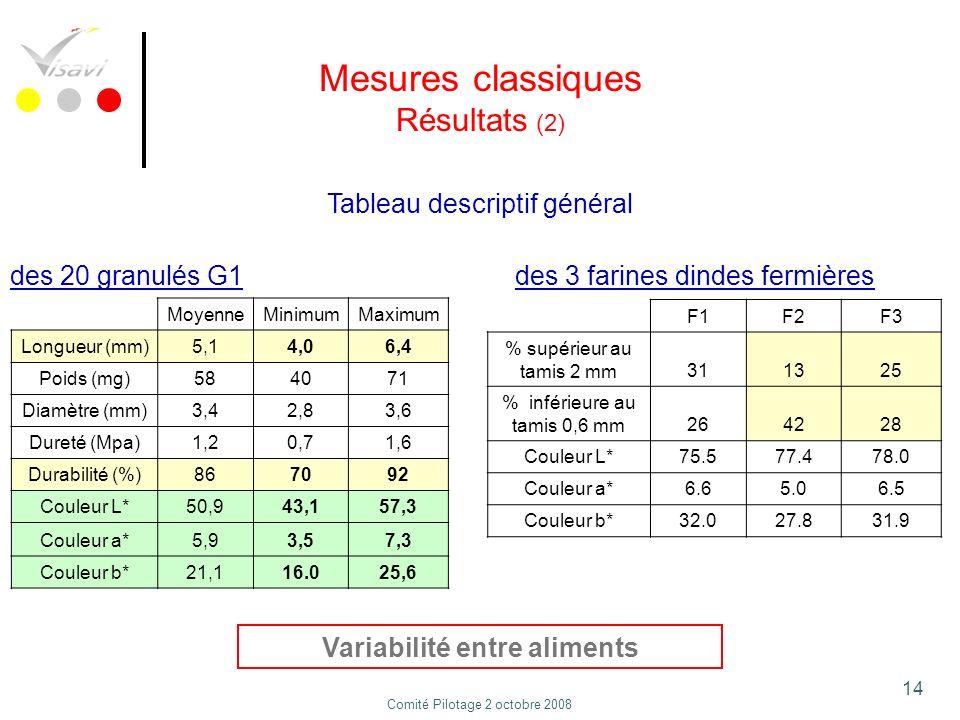 14 Mesures classiques Résultats (2) Tableau descriptif général MoyenneMinimumMaximum Longueur (mm)5,14,06,4 Poids (mg)584071 Diamètre (mm)3,42,83,6 Du