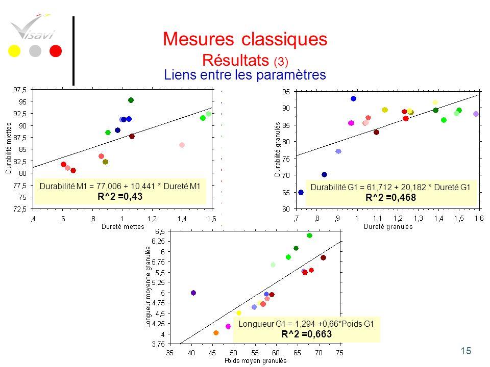 15 Mesures classiques Résultats (3) Liens entre les paramètres Durabilité M1 = 77,006 + 10,441 * Dureté M1 R^2 =0,43 Durabilité G1 = 61,712 + 20,182 *