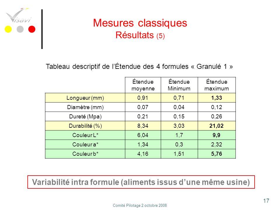 17 Mesures classiques Résultats (5) Étendue moyenne Étendue Minimum Étendue maximum Longueur (mm)0,910,711,33 Diamètre (mm)0,070,040,12 Dureté (Mpa)0,