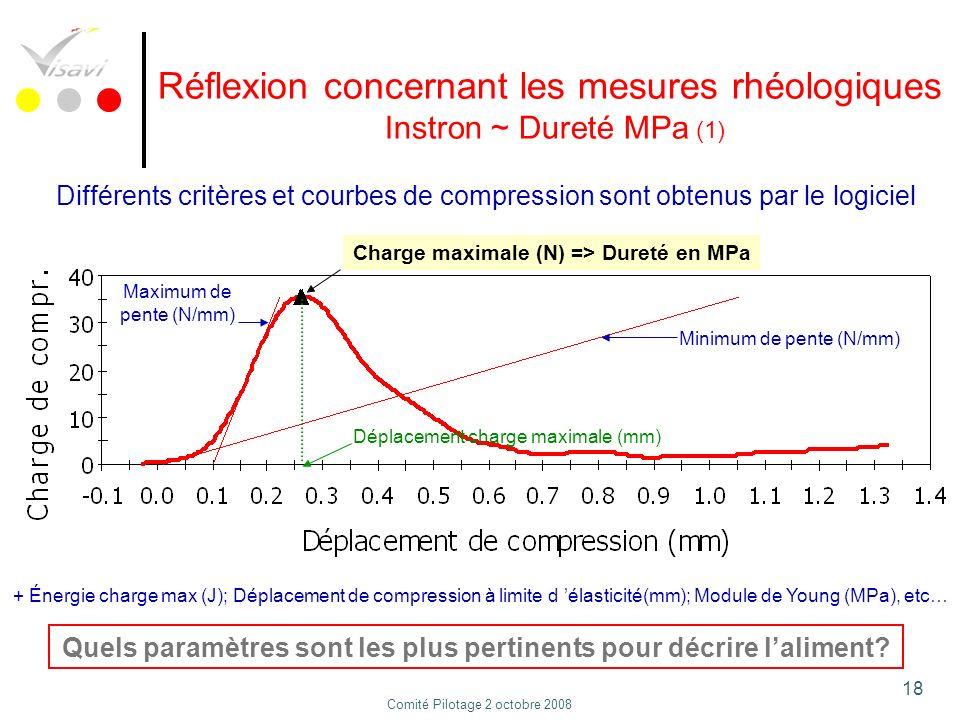 18 Réflexion concernant les mesures rhéologiques Instron ~ Dureté MPa (1) Différents critères et courbes de compression sont obtenus par le logiciel Q