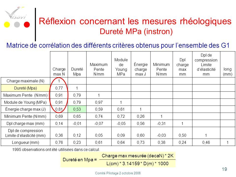 19 Réflexion concernant les mesures rhéologiques Dureté MPa (instron) Matrice de corrélation des différents critères obtenus pour lensemble des G1 Cha