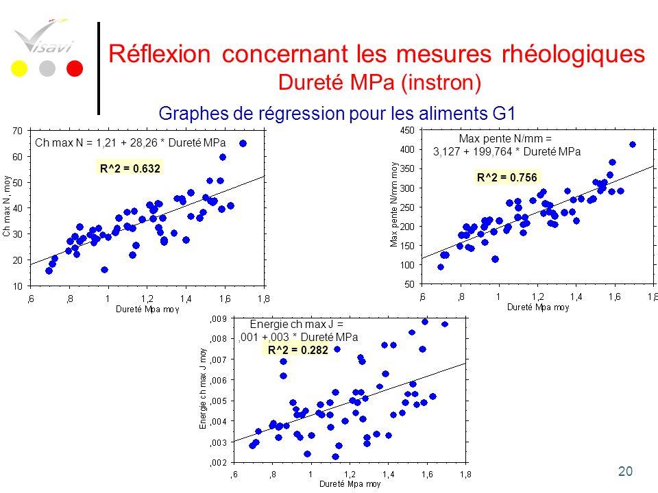 20 Réflexion concernant les mesures rhéologiques Dureté MPa (instron) Graphes de régression pour les aliments G1 Ch max N = 1,21 + 28,26 * Dureté MPa