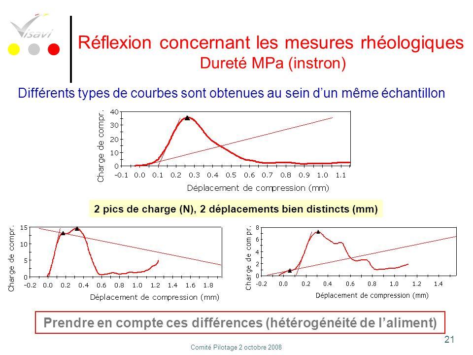 21 Réflexion concernant les mesures rhéologiques Dureté MPa (instron) Différents types de courbes sont obtenues au sein dun même échantillon Prendre e