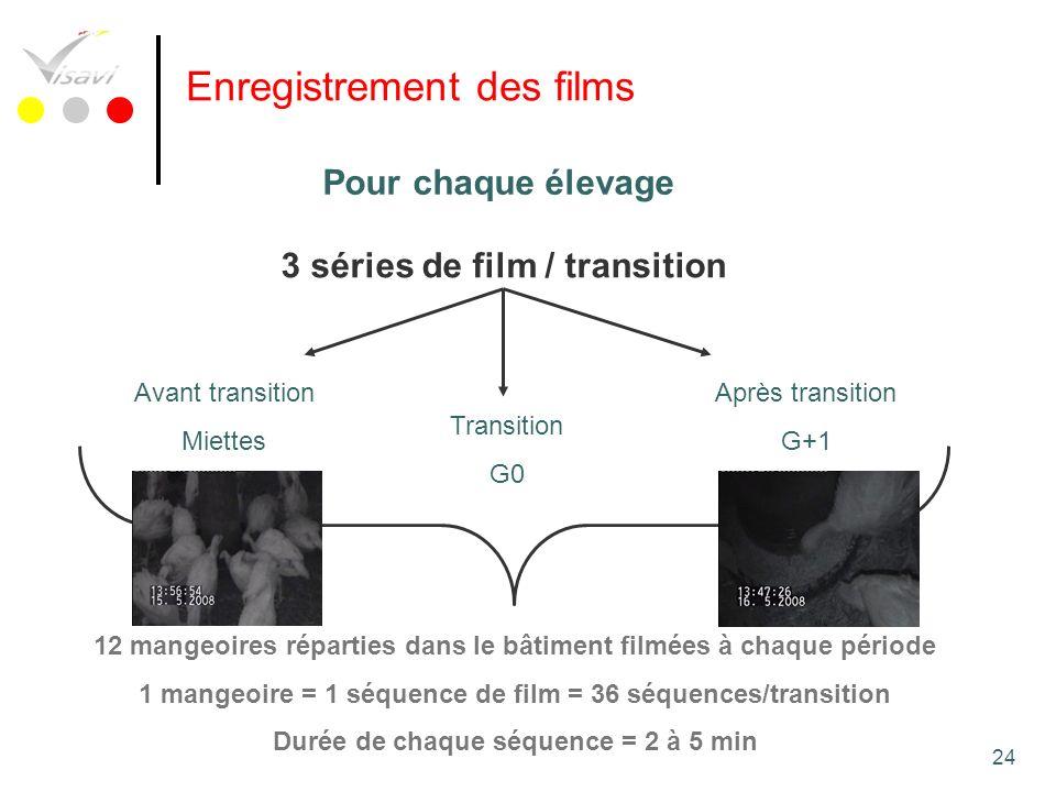 24 Enregistrement des films 3 séries de film / transition Avant transition Miettes Transition G0 Après transition G+1 12 mangeoires réparties dans le