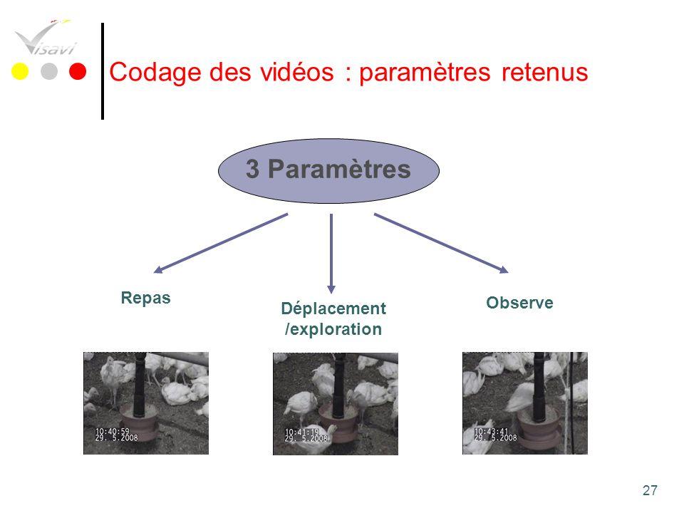 27 Codage des vidéos : paramètres retenus 3 Paramètres Repas Observe Déplacement /exploration Lien Vidéo 3Lien Vidéo 4Lien Vidéo 5