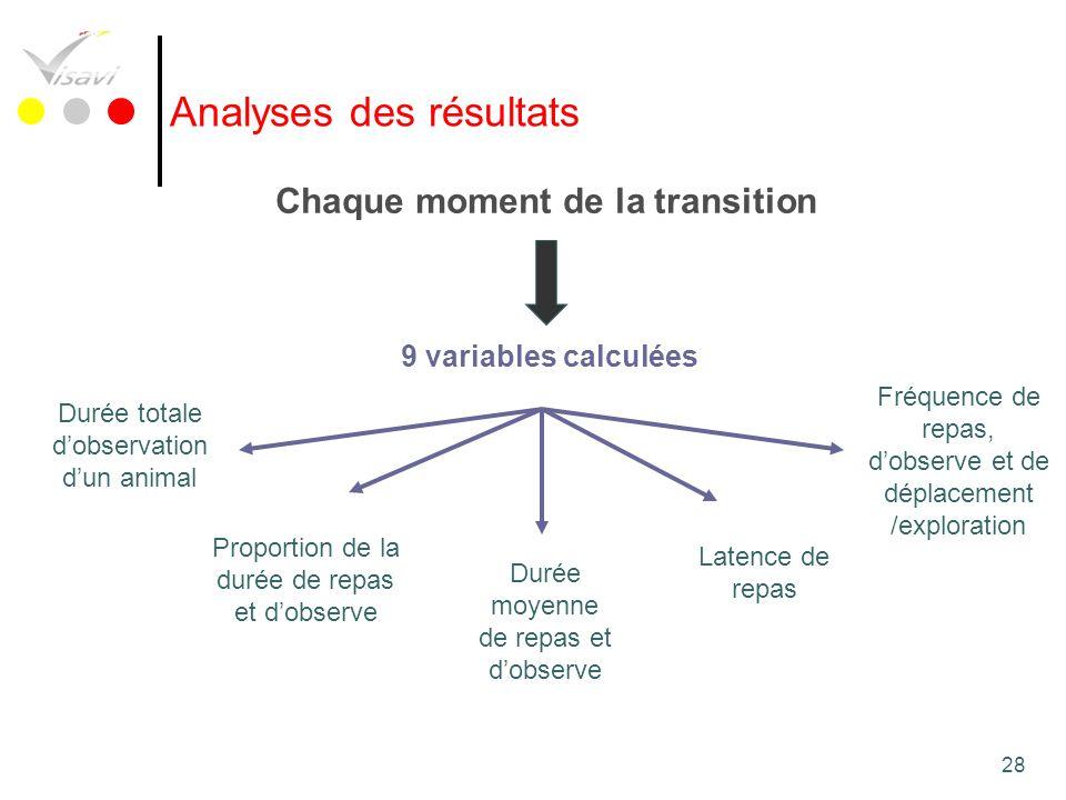 28 Analyses des résultats Chaque moment de la transition 9 variables calculées Durée totale dobservation dun animal Proportion de la durée de repas et