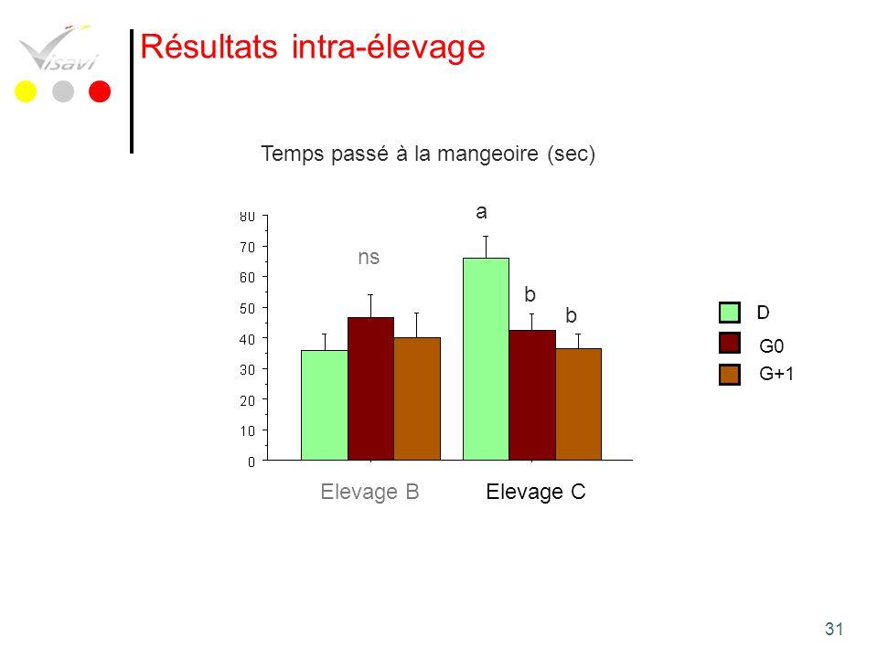 31 Résultats intra-élevage Temps passé à la mangeoire (sec) b b Elevage BElevage C a ns G0 G+1