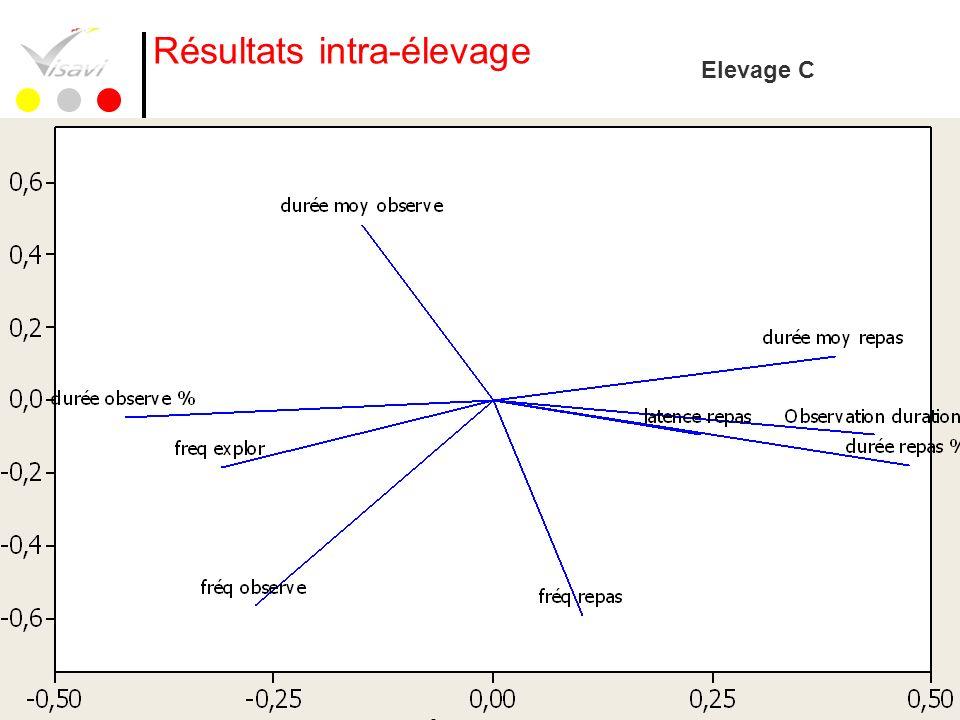37 Résultats intra-élevage Elevage C