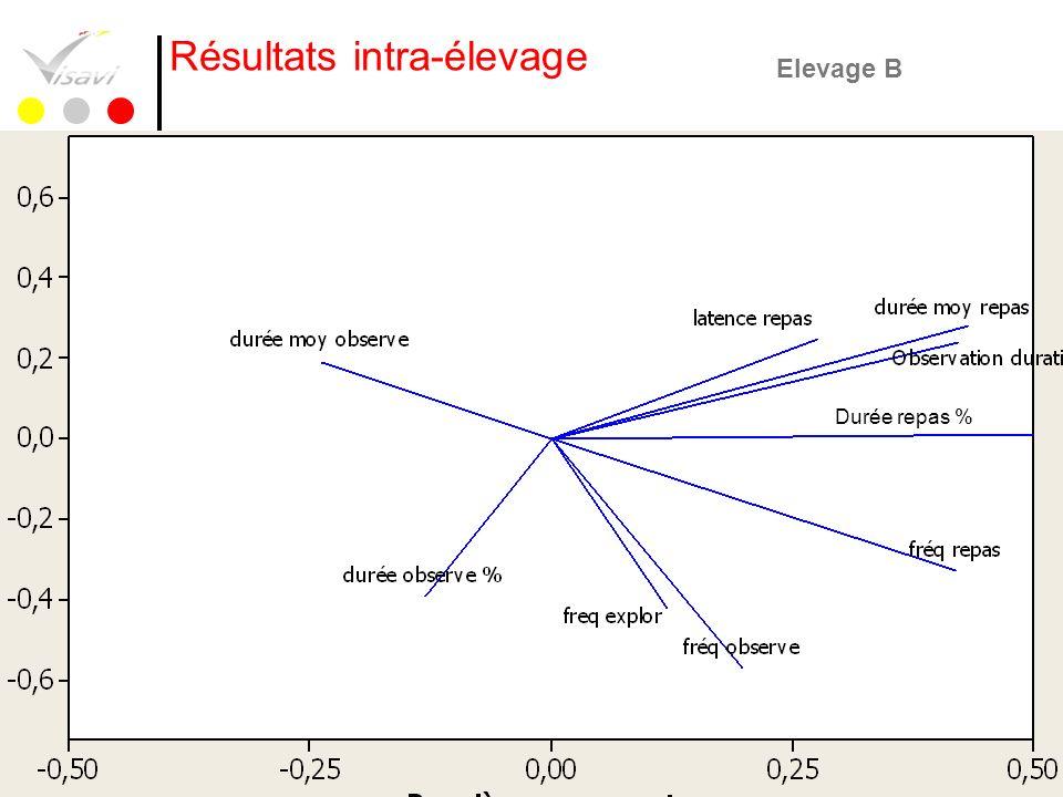 38 Résultats intra-élevage Durée repas % Elevage B